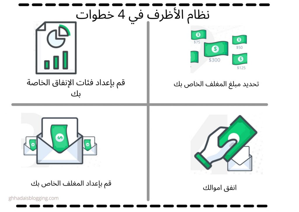 نظام الاظرف في اربع خطوات